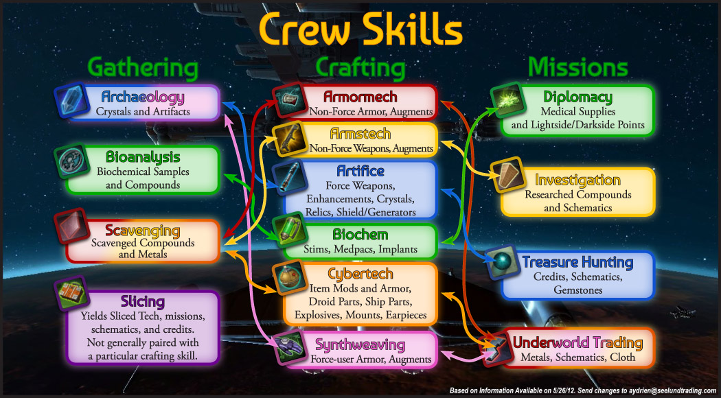 "Explain the complex relationship of ""crew skills"" to each other"